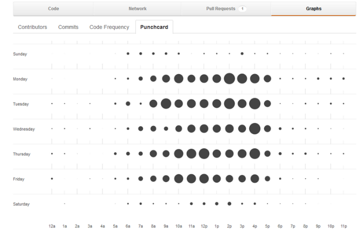 GitHub Data Visualization