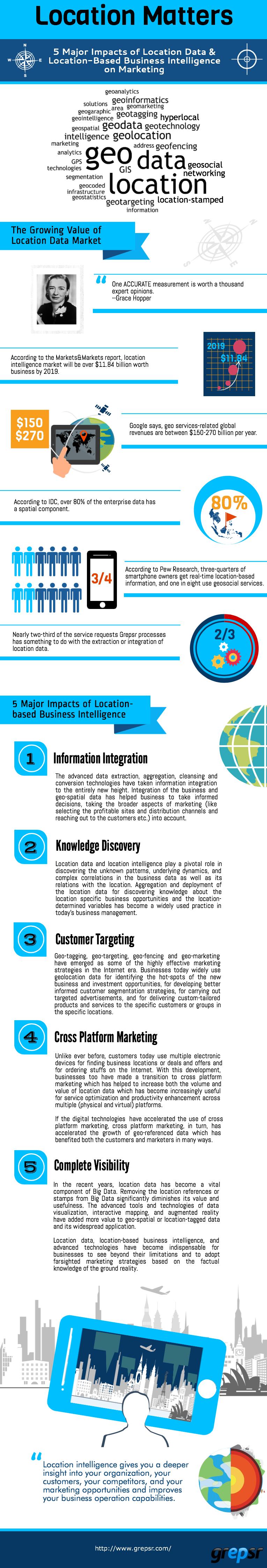 Location-based-Business-Intelligence