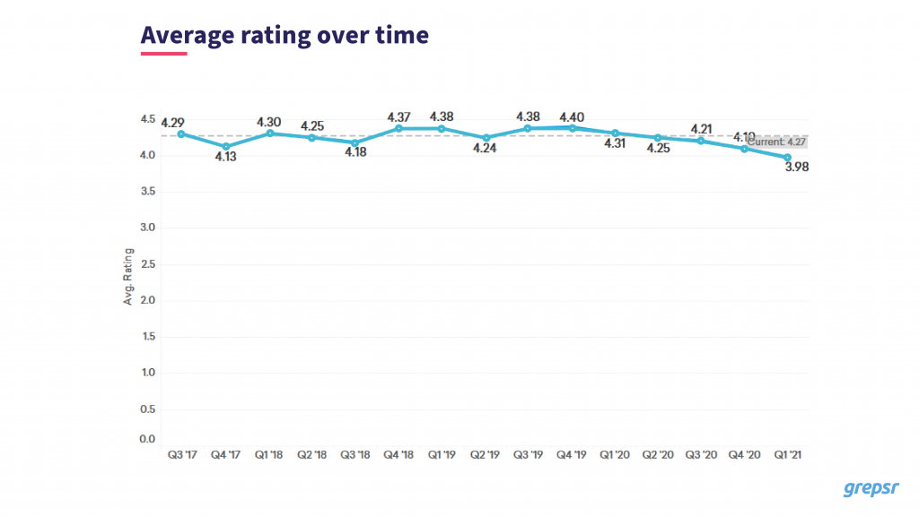 Average rating over time