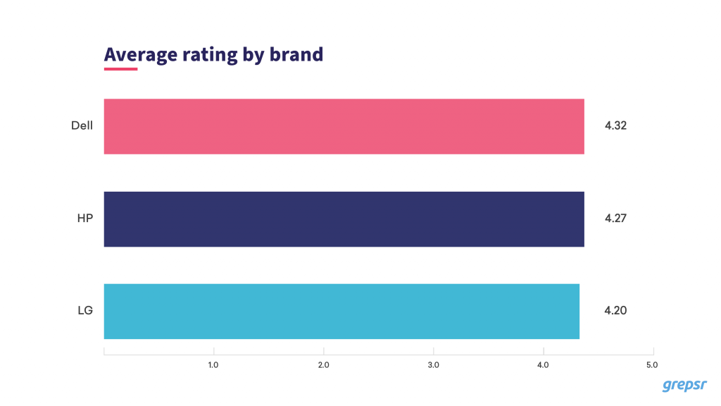 Average rating by brand