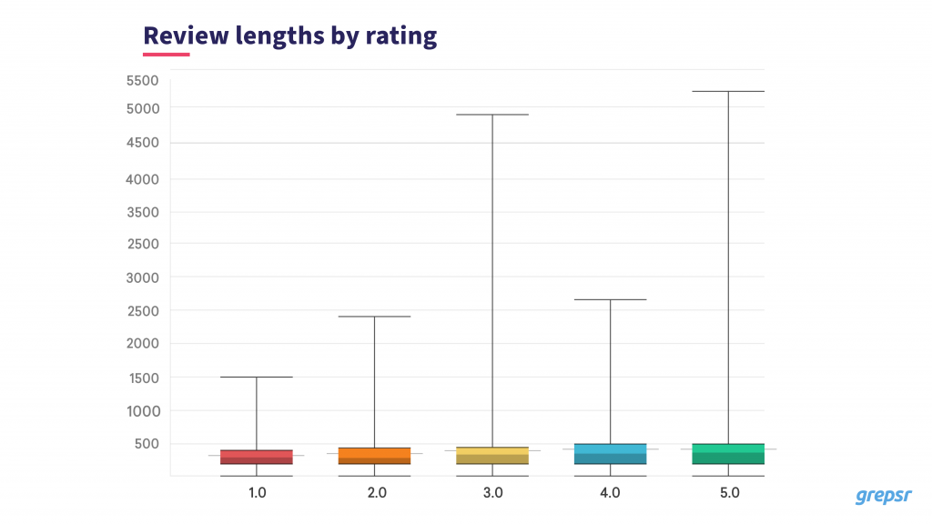 Length of helpful reviews
