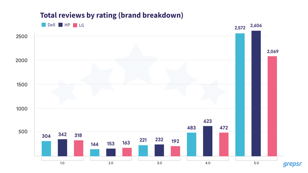 Reviews by brand rating