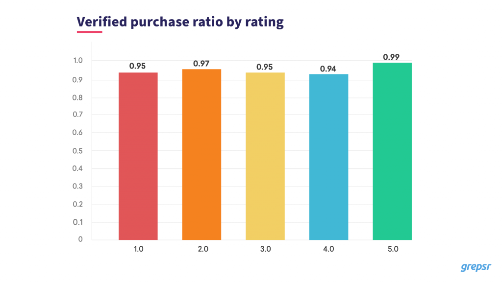 Verified purchase ratio