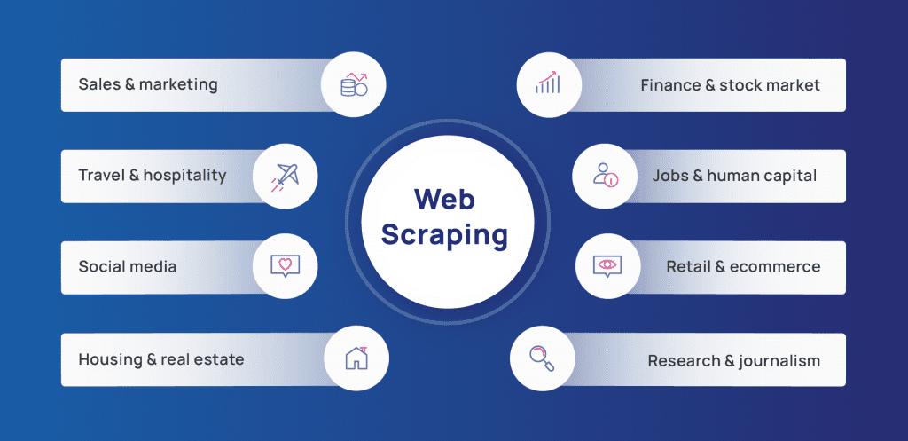 Web scraping applications